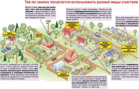 Разрешенное использование земель