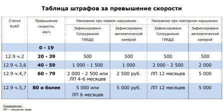 Таблица штрафов за повторное нарушение