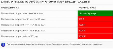 Таблица штрафов при автоматической фиксации нарушения