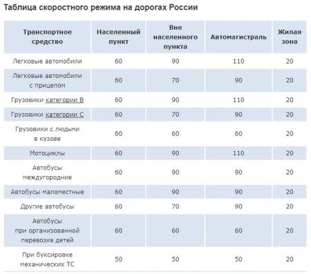 Скоростной режим в РФ
